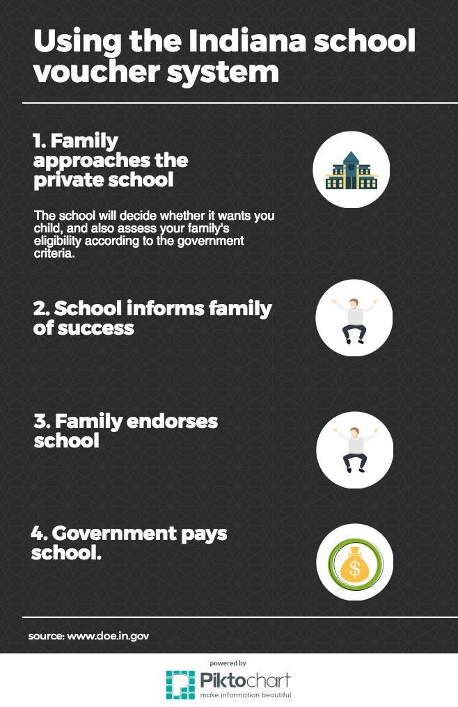 indiana school voucher